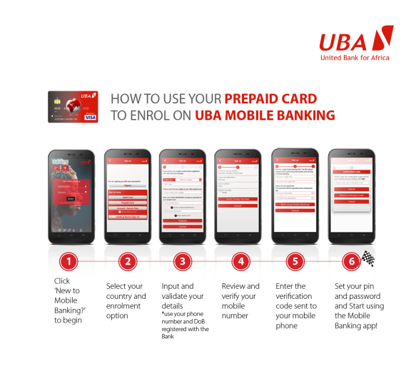 By Photo Congress || Uba Bank Code To Check Account Number